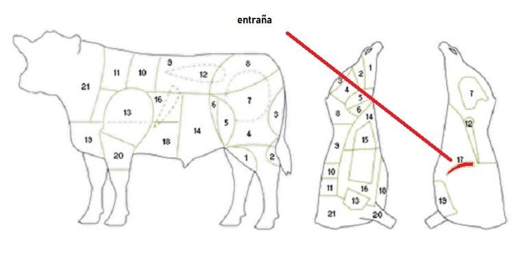que parte de la vaca es la entraña